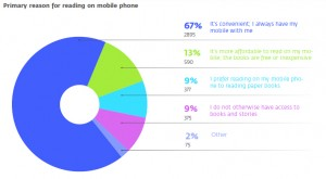primary_reasons_reading_mobile